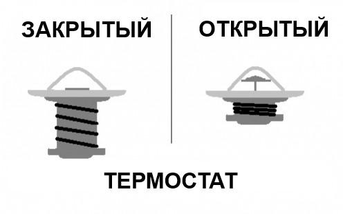 Открытый и закрытый термостат
