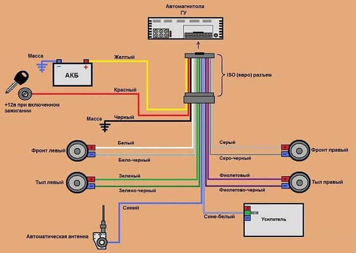 podkluchenie magnitoli 1 - Схема подключения питания автомагнитолы